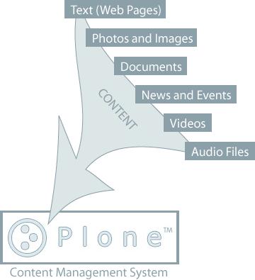 Ploneで管理できるコンテンツの種類